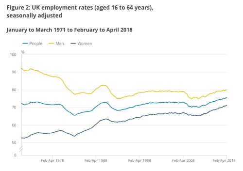 UK employment