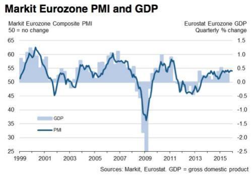 Eurozone growth