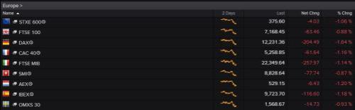European stock markets at noon GMT today