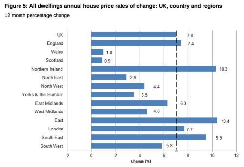 UK housing, the details