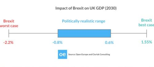 Impact of Brexit on UK GDP - The Open Europe forecast