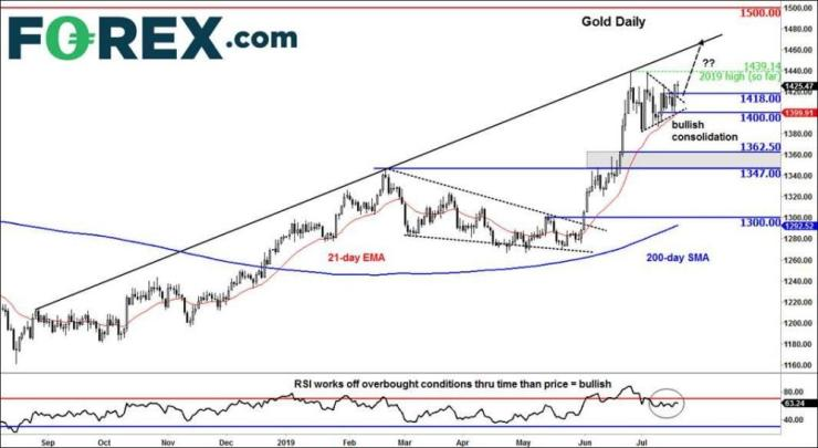 Technical analysis of the gold price