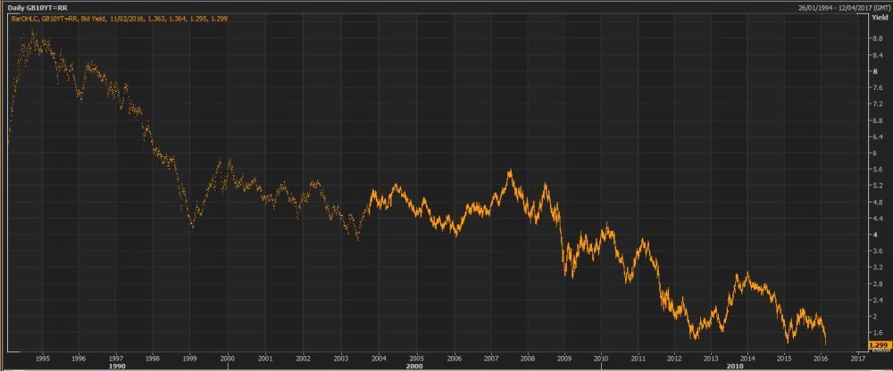 UK gilt yields