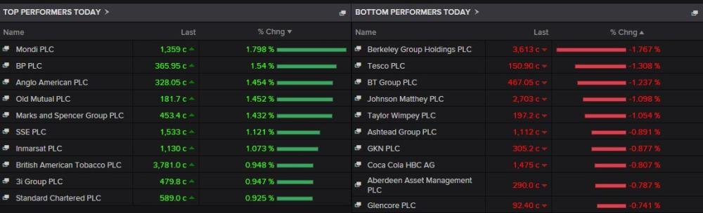 Top risers and fallers in London today