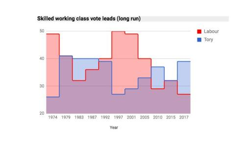 Vote share - skilled working class