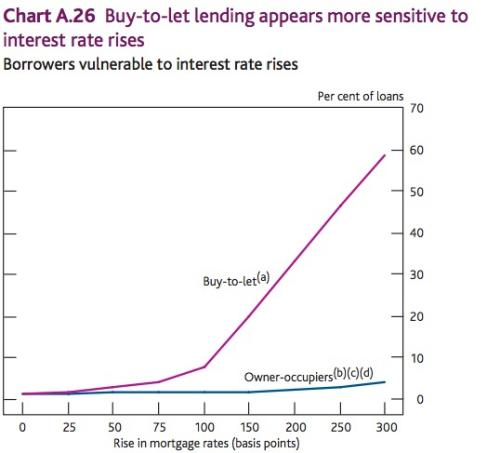 Buy-to-let lending