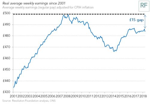 UK wages