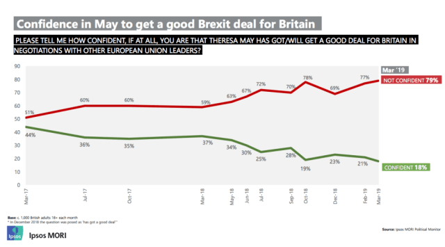 Confidence in May to get good Brexit deal