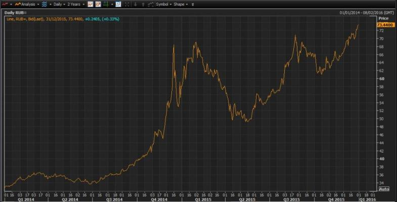 Rouble against the US dollar over the last 2 years (higher = a weakening rouble)