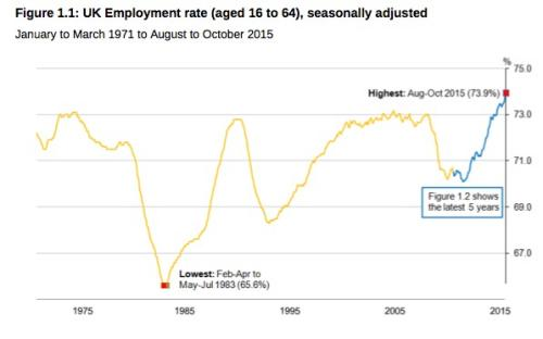 UK employment rate