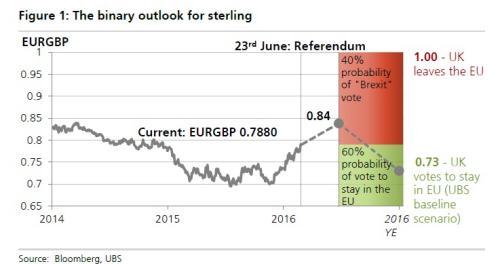 UBS's Brexit predictions