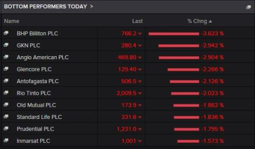 Top fallers on the FTSE 100 in early trading