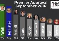 تازهترین ارزیابی محبوبیت نخستوزیران استانی کانادا اعلام شد – افزایش محبوبیت کریستی کلارک و سقوط کاتلین وین