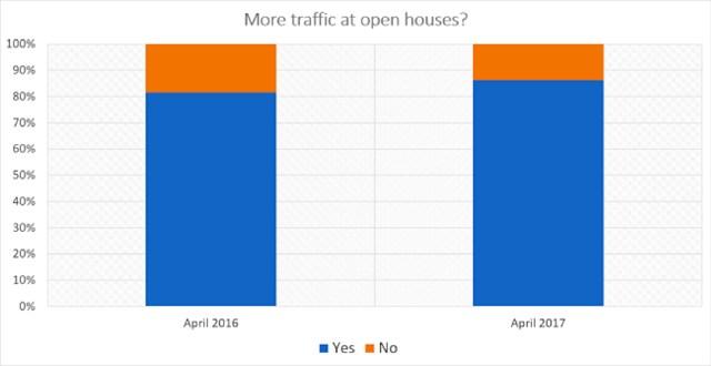 ونکوور بزرگ؛  گذری بر نظرسنجیهای بازار - سرمد مهربد