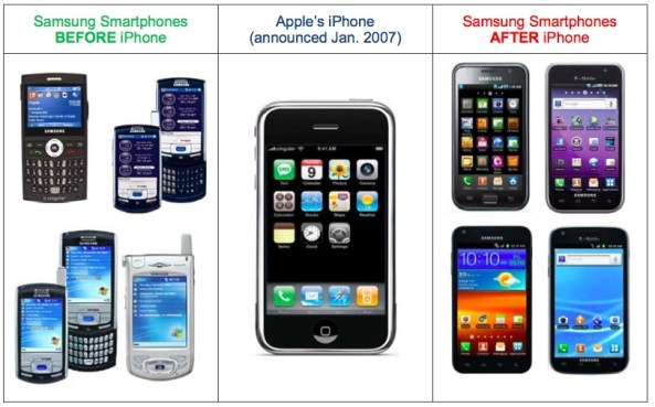 Apple vs Samsung (Apple before and after iPhone)