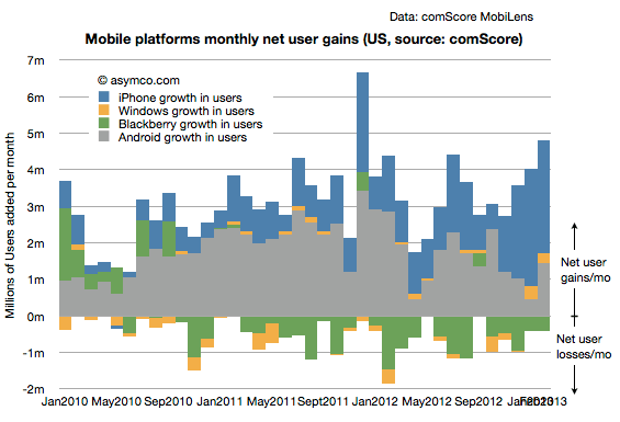 US mobile platform net user gains (Asymco, comScore February 2013)