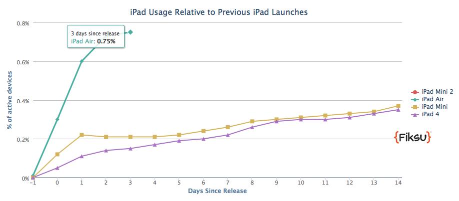 iPad Air adoption (Fiksu 001)