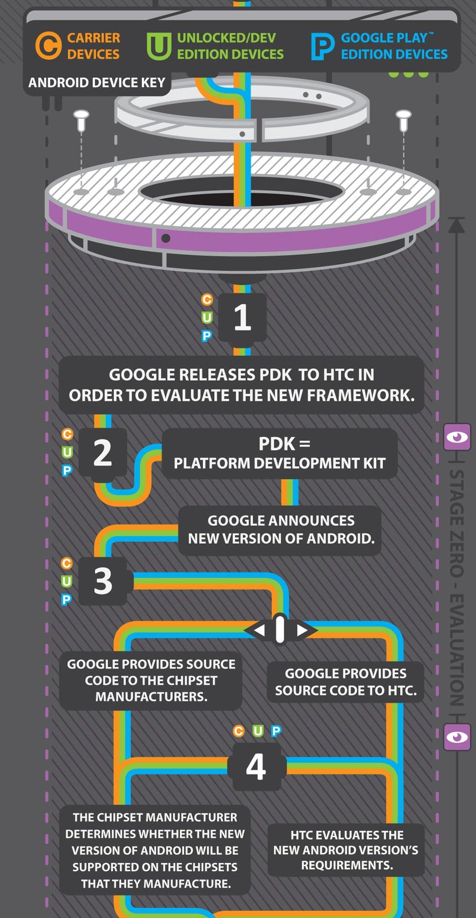 Infografika HTC - aktualizacja Androida