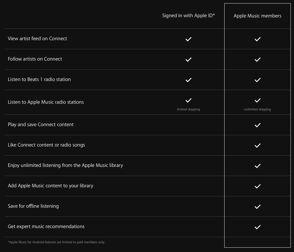 Música características de Apple