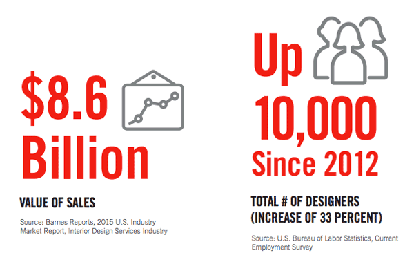 interior design industry statistics wwwnapmanet