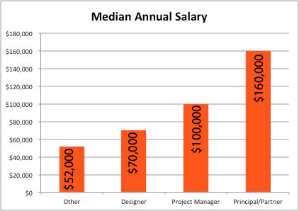 Interior Decorator Salary Range