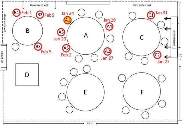 La posizione dei tavoli e le persone contagiate (in rosso). - Cdc