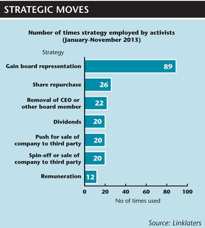Number of times different strategies employed by activists