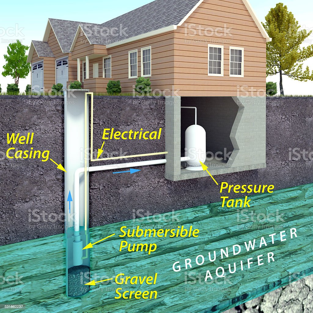 Modern Water Well Diagram Stock Photo Amp More Pictures Of