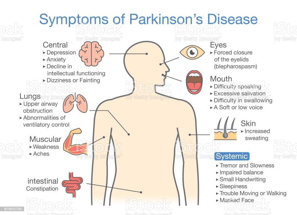 Parkinsons Disease Symptoms And Signs Stock Vector Art ...