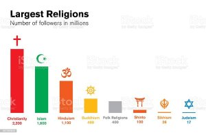 World Religions Histogram Major Religious Groups Chart Stock Vector Art & More Images of Apostle