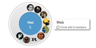 La notion de Circles, les groupes d'amis par Google