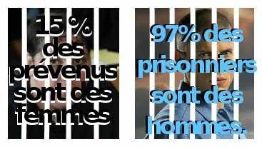 15% de prévenus femmes 97% de prisonniers hommes