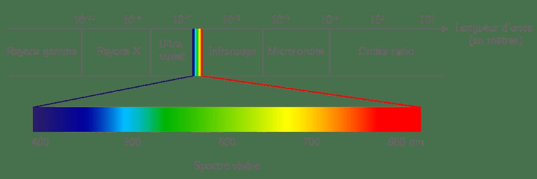 """Résultat de recherche d'images pour """"spectre lumineux"""""""
