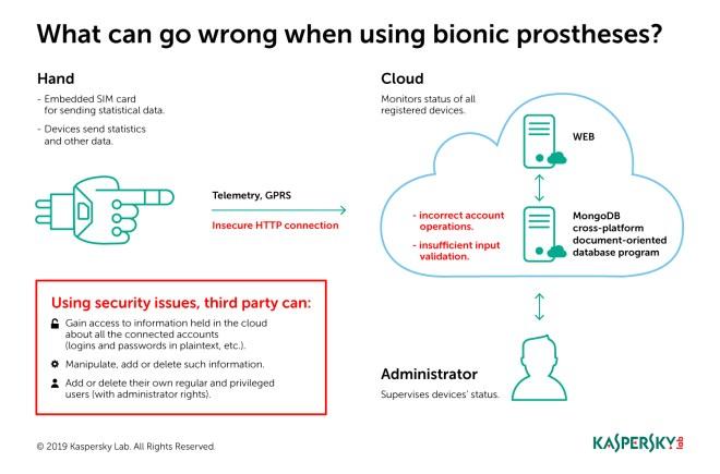 Vulnerabilities of Motorica smart prostheses