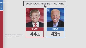 Texas could be battleground state for November election with poll ...