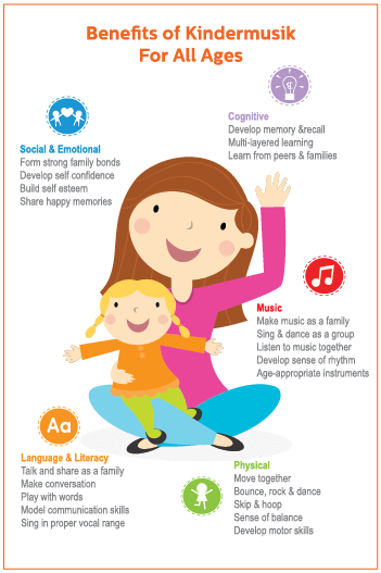 https://i1.wp.com/media.kindermusik.com/Images/Teacher/BenefitsOfKindermusik_KidsMusicClassesForAllAges_Infographic.png