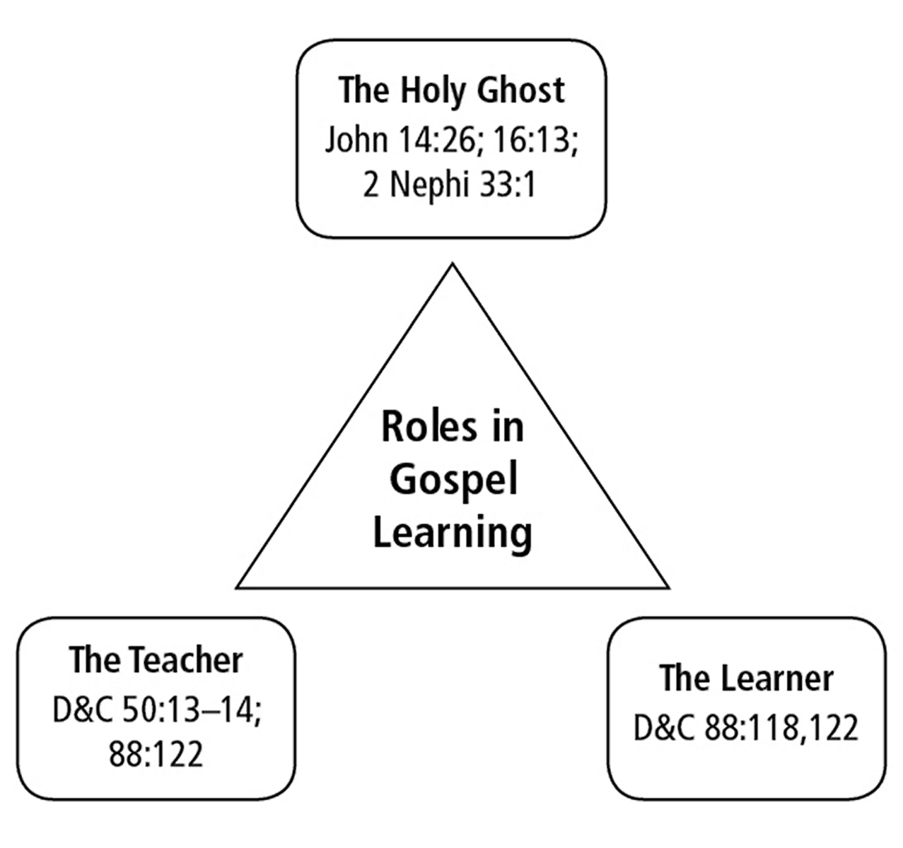 Roles In Gospel Learning