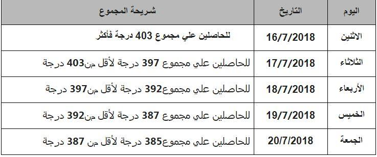 نتيجة تنسيق المرحلة الأولى للجامعات 9804 حدا أدنى للطب
