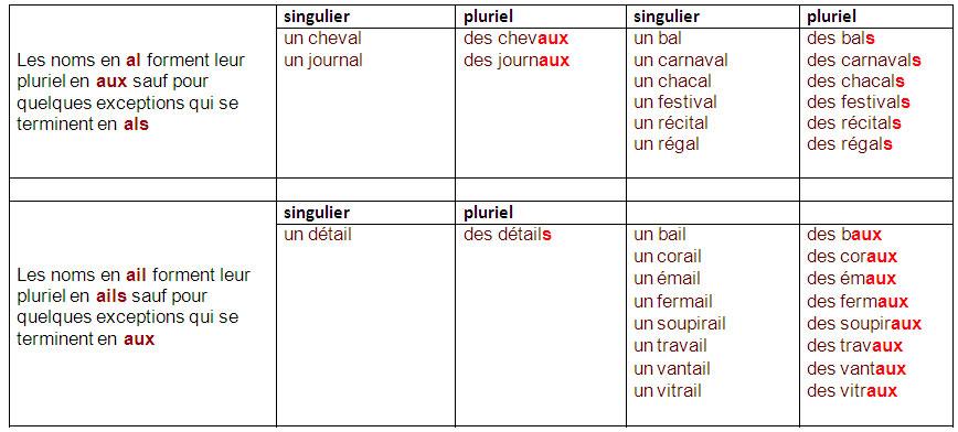Learn Speak British English