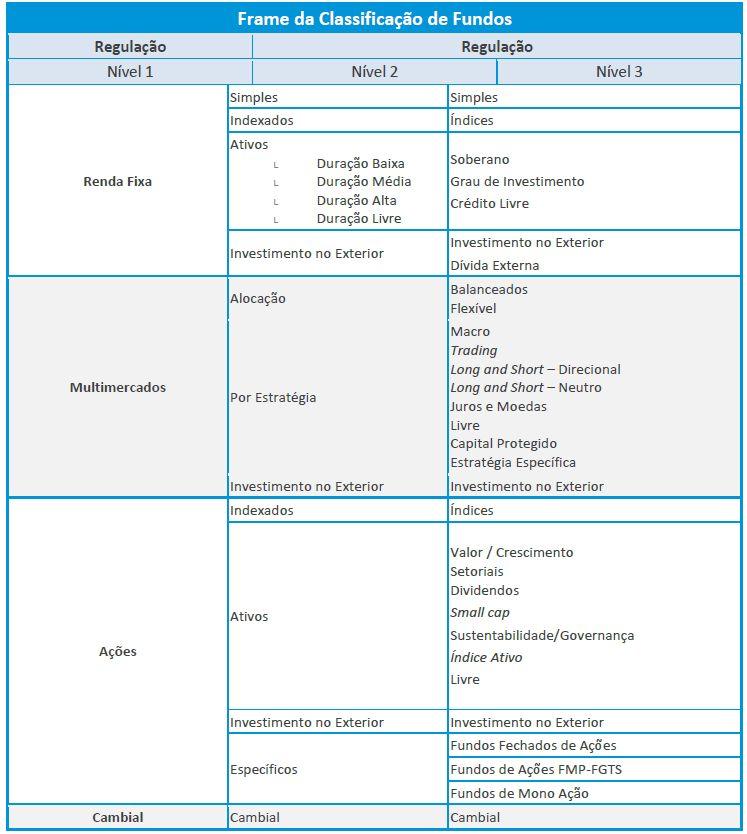 Classificação ANBIMA - Melhor Fundo
