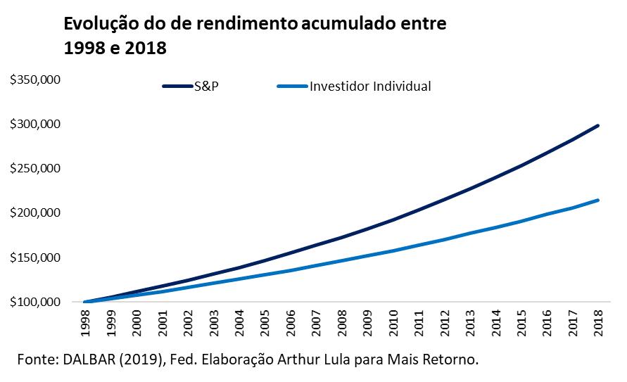gráfico evolução de rendimento