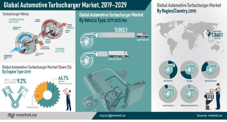 Infographics Automotive Turbocharger Market