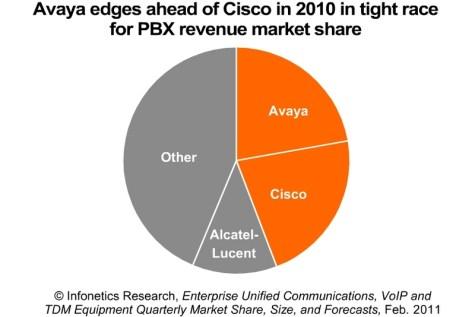 Enterprise telephony market growing, Avaya edges Cisco | Telecom