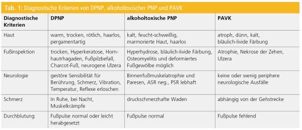 Periphere diabetische Polyneuropathie Neurologisch