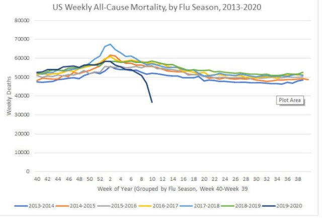 US weekly all cause mortality