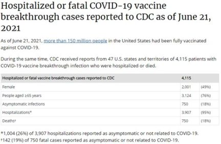 Hospitalized or fatal COVID-19 vaccine breakthrough cases