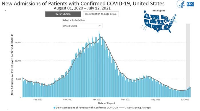 new admissions of patients with confirmed covid 19 united states