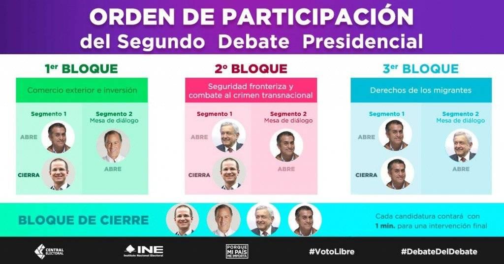 Orden Segundo debate Presidencial