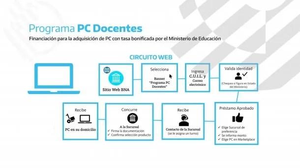 Las computadoras estarán disponibles en el sitio del Banco Nación