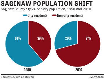 Saginaw population shift